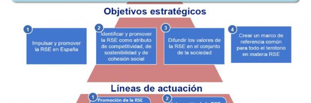 La Estrategia Española de Responsabilidad Social de las Empresas, RSE, se somete a consulta pública.