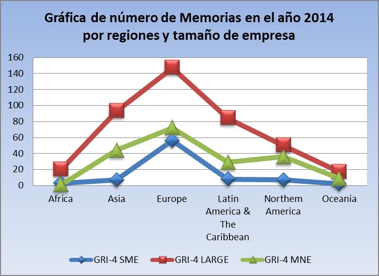 Evolución del número de memorias de responsabilidad social corporativa en el año 2014